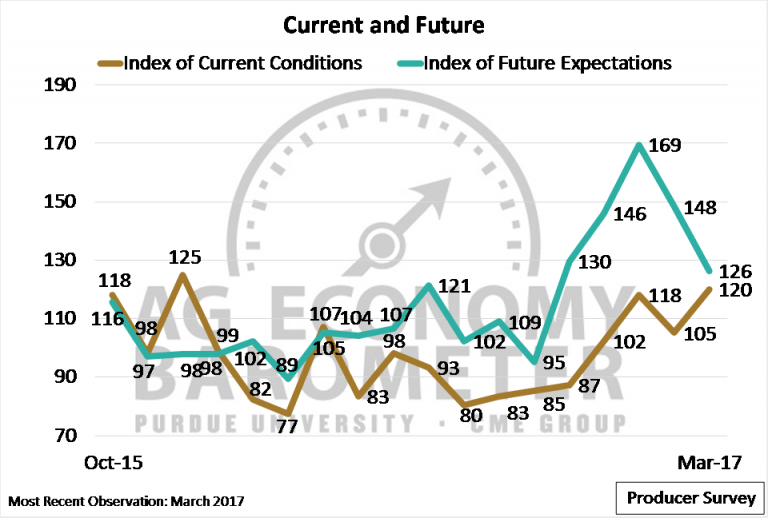 expectations of current economy Monetary policy has lived  the direction in which the economy is headed monetary policy is often that  and ratchet up their expectations of.