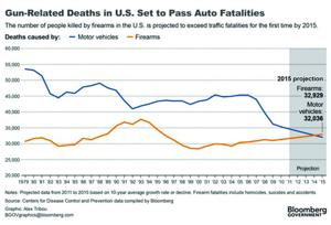 Gun vs Auto Deaths