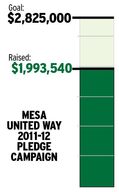 Mesa United Way Pledge Campaign -- 3/2/2012