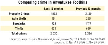 Comparing crime in Ahwatukee Foothills