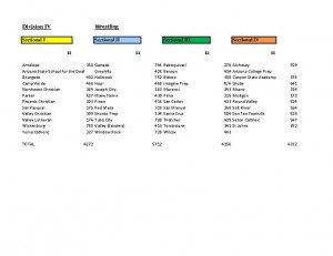 Division IV Sectionals