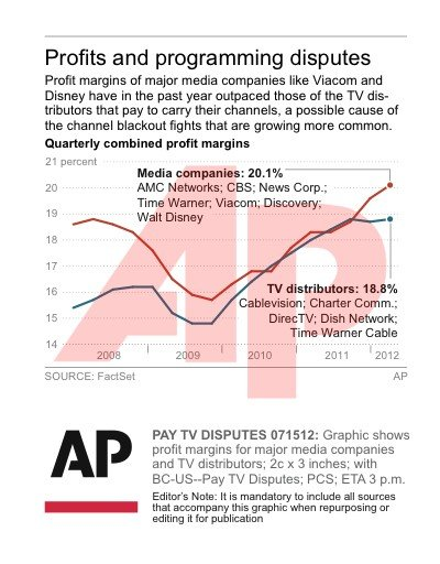 Pay TV Disputes