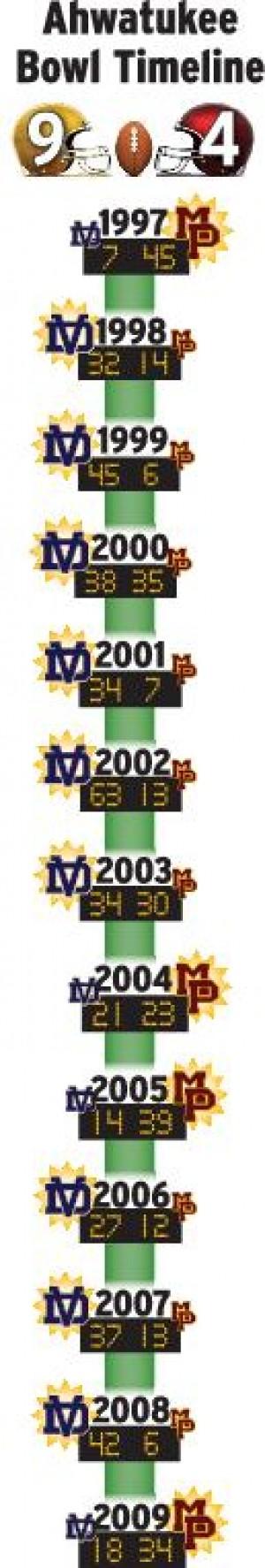 Ahwatukee Bowl Timeline FREE printable PDF