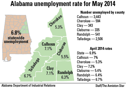 County Unemployment Rates May 2014
