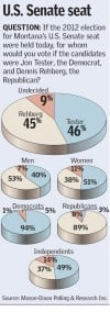 Gazette Poll: Tester, Rehberg in dead heat for 2012 election