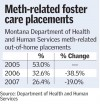 Meth-related foster care placements