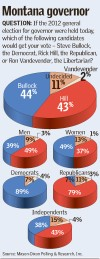 Montana governor poll