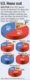 U.S. House seat poll