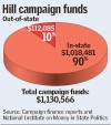Hill funds