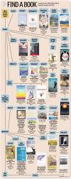 Find a book chart