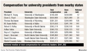 Report: UM, MSU presidents' compensation in line with region