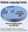 Bullock funds