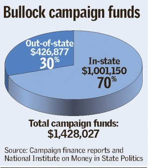 Out-of-state money gives Bullock the money lead over Hill