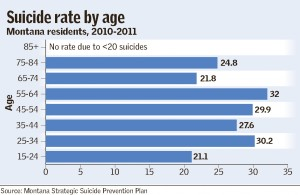 Suicide rate among Montana's senior citizens outpaces national figure