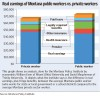 Earnings of public workers vs. private workers