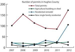 Hughes County sees steady growth in 2012