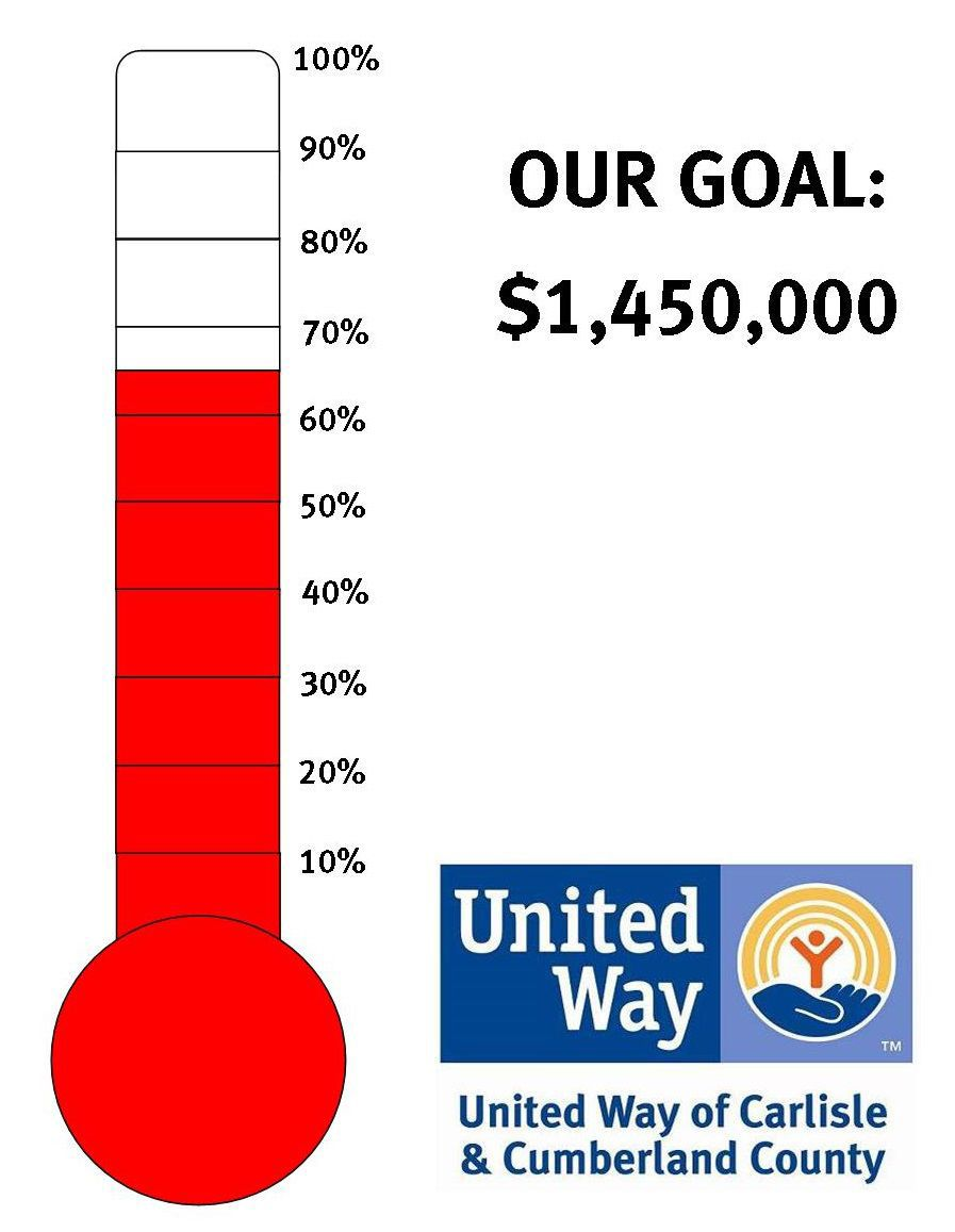 united way campaign sits at 64 percent of goal