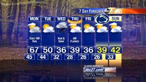 Potential for winter weather Wednesday in Midstate