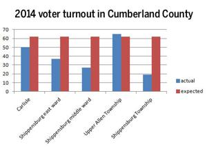 Voter turnout lower than expected for governor's race