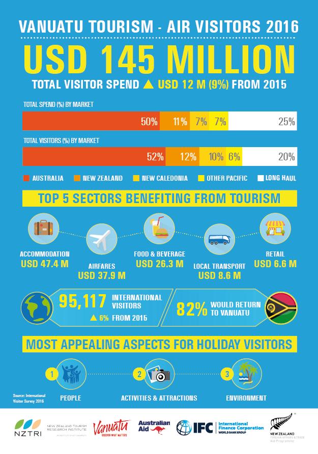 IFC-led survey demonstrates value of Vanuatu's tourism sector