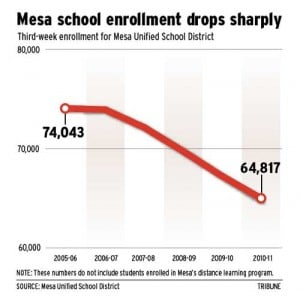 Mesa school enrollment 2010-11