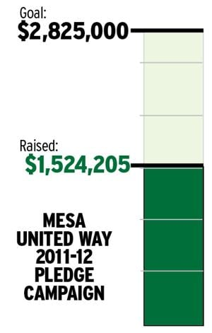 Mesa United Way 2011-12 Pledge Campaign