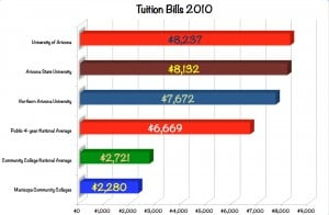 Tuition Hikes