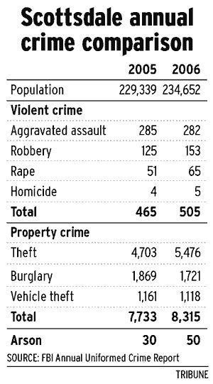 Violent crime on increase in Scottsdale 