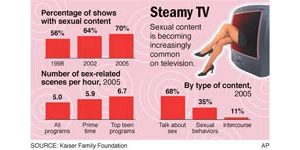 Study says there is more sex on TV