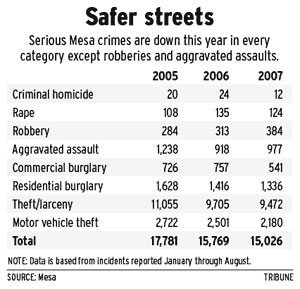 Crime rates in Mesa show decline