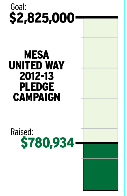 Mesa United Way 2012-13 Pledge Campaign