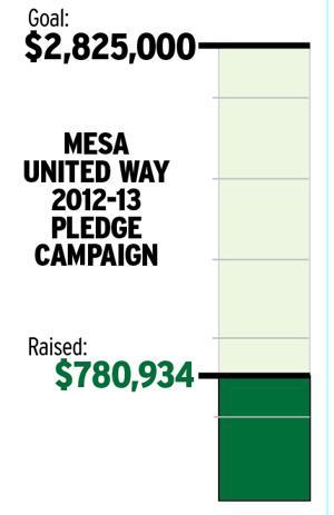 Mesa United Way 2012-13 Pledge Campaign