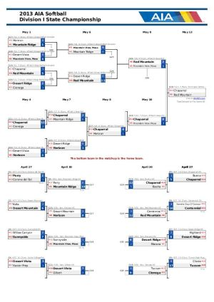Div. I Softball Bracket