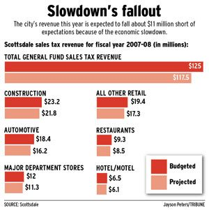 Scottsdale urges project cuts, $230M in bonds