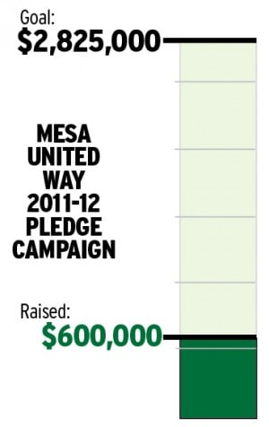 Mesa United Way 2011-2012 pledge campaign