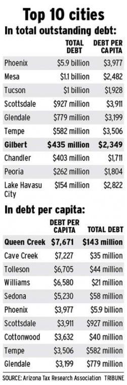 QC has highest debt per capita in Arizona