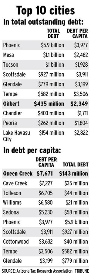QC has highest debt per capita in Arizona