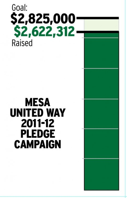 Mesa United Way -- May 18, 2012