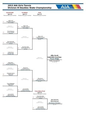 Div. III Doubles Bracket