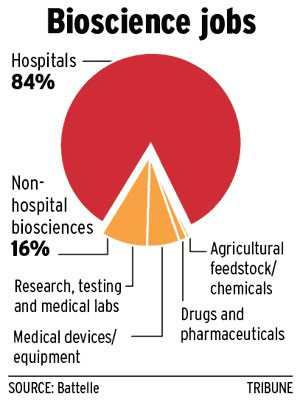 State sees slowdown in bioscience grants