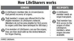 Organ donors organize to share