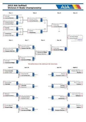 Div. II Softball Bracket