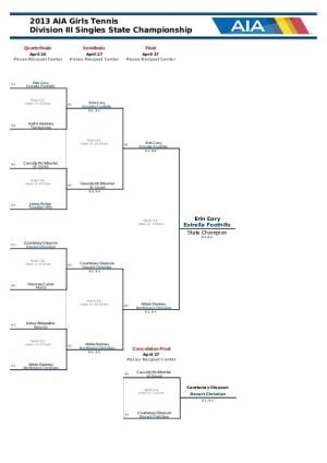 Div. III Singles Bracket