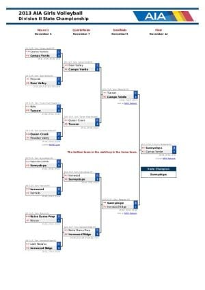 Div. II Girls Volleyball Bracket