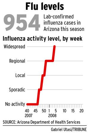 Health services declares widespread flu outbreak
