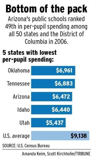 Arizona moves up a notch in classroom spending