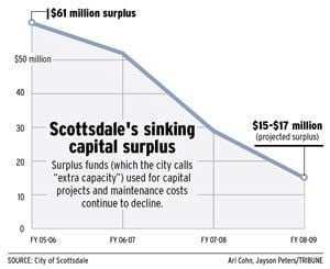 Scottsdale urges project cuts, $230M in bonds