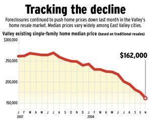 Housing woes: sales, median price drop