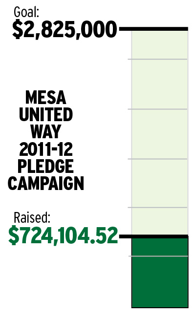 Mesa United Way Pledge Campaign
