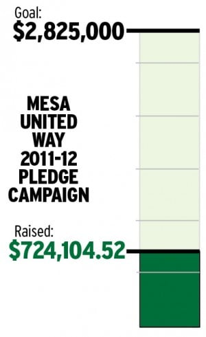 Mesa United Way Pledge Campaign